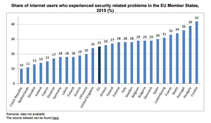 La seguridad en internet un problema para los ciudadanos